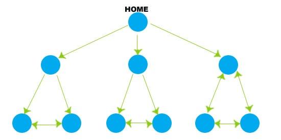 linkstructuur webshop